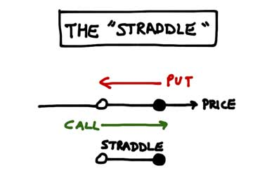 Options trading strategy straddle