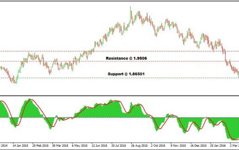 GBP/AUD Pair: march 18th 2016
