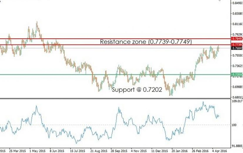 AUD/USD Pair: April 15th 2016