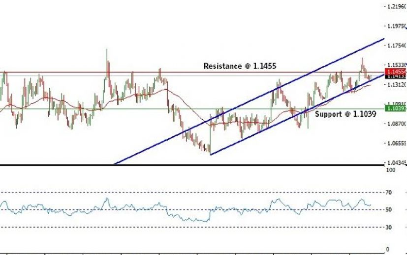 EUR/USD Pair: May 12th 2016