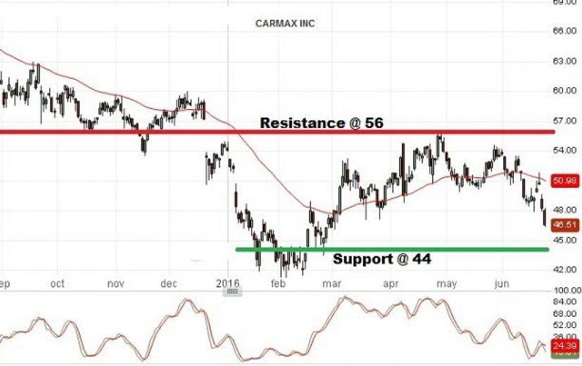 CarMax Stock Price: June 27th 2016