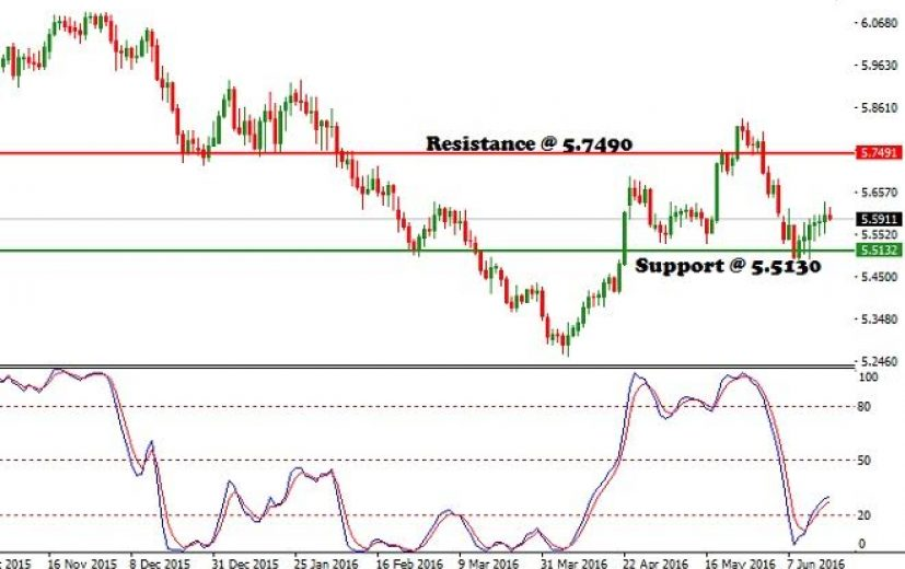 GBP/PLN Pair: June 17th 2016