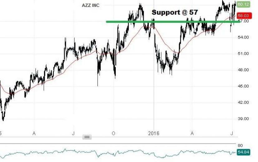 AZZ Stock Price: July 11th 2016