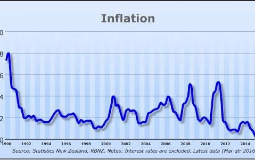 Reserve Bank of New Zealand Inflation