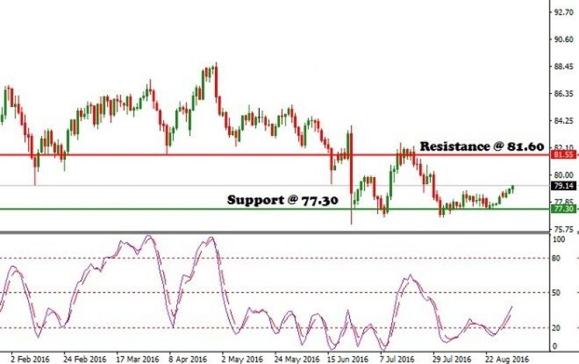 CAD/JPY Pair: September 2nd 2016