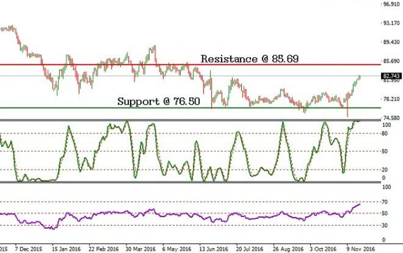 CAD/JPY Pair: November 24th 2016