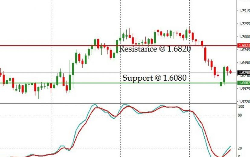 GBP/AUD pair: January 20th 2017