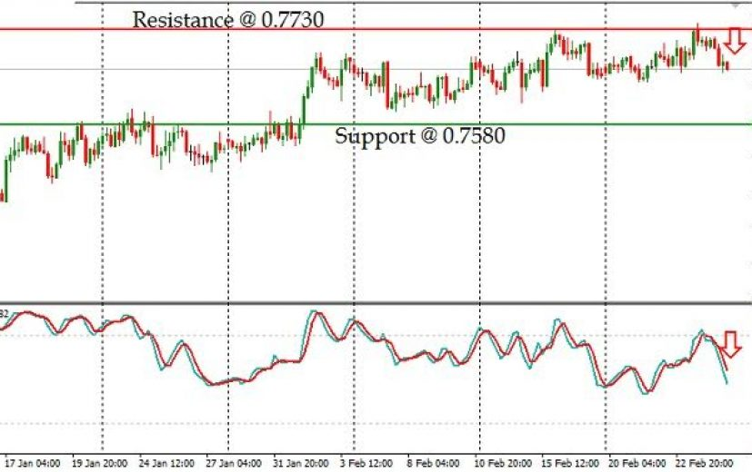 AUD/USD Pair: February 27th 2017