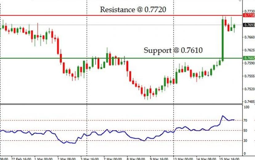 AUD/USD Pair: March 17th 2017