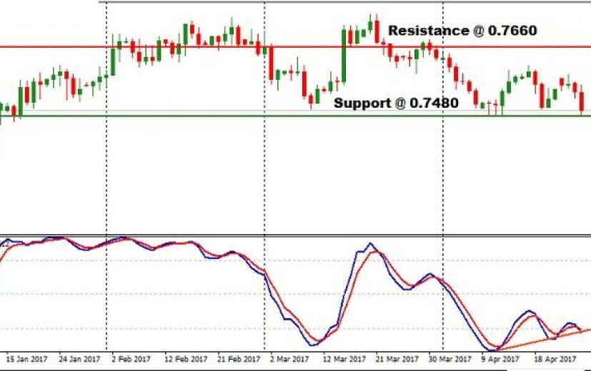 AUD/USD Pair: April 27th 2017