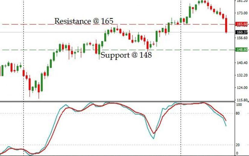 IBM Stock Price: April 24th 2017
