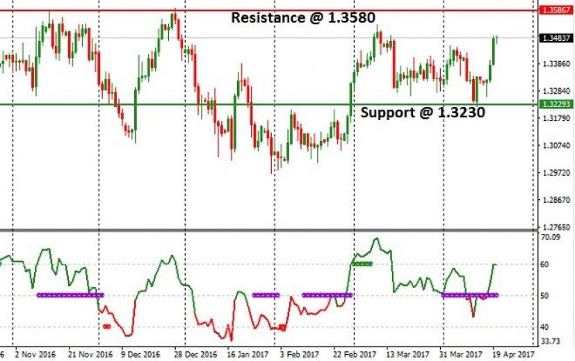 USD/CAD Pair: April 21st 2017