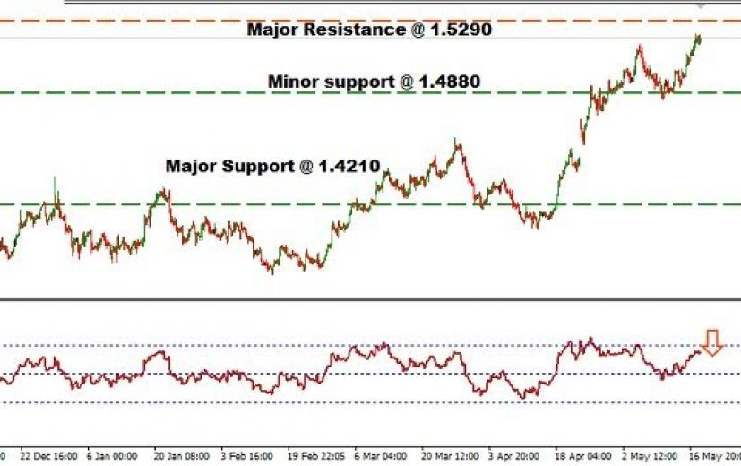 EUR/CAD Pair: May 19th 2017