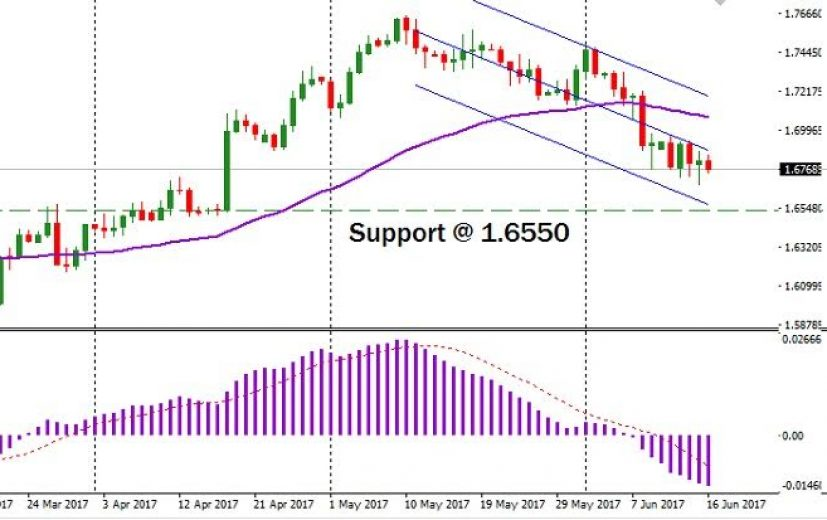 GBP/AUD Pair: June 19th 2017