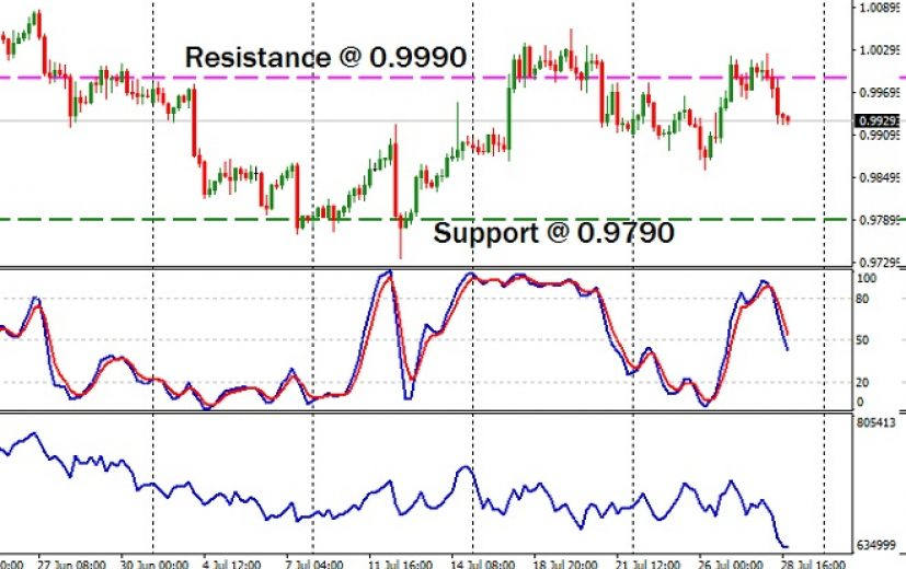 AUD/CAD Pair: July 31st 2017