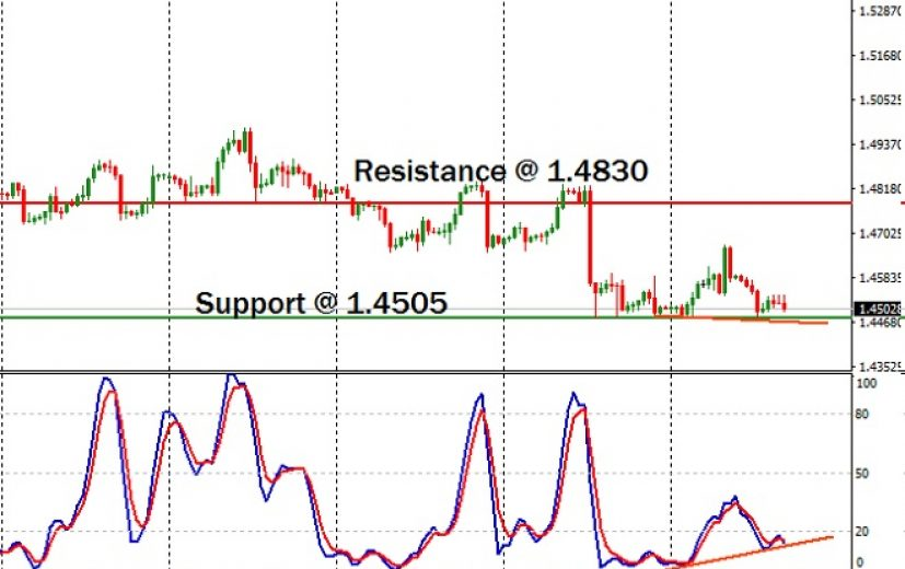 EUR/CAD Pair: July 21st 2017