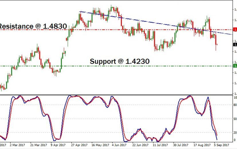 EUR/CAD Pair: September 8th 2017