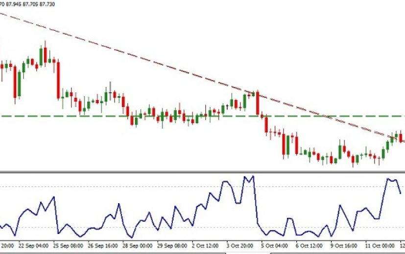 AUD/JPY Pair: October 13th 2017