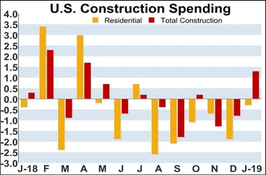 US Construction Spending Rises More Than Anticipated In January
